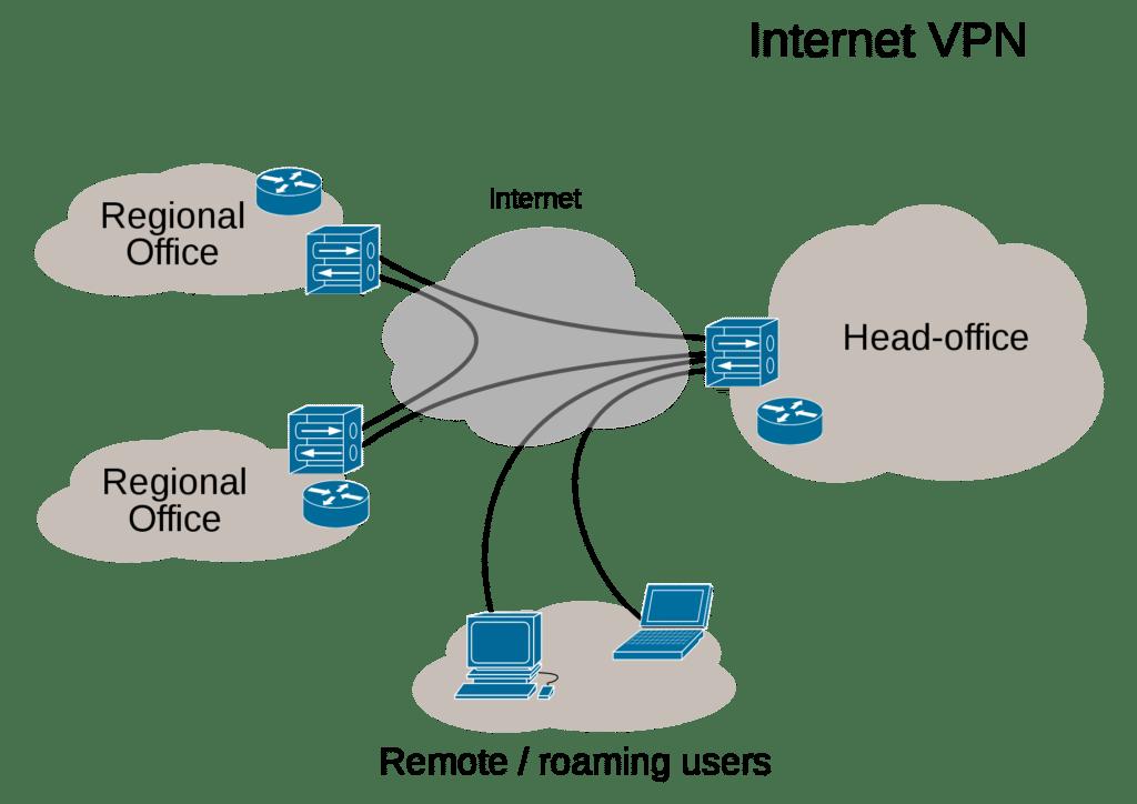 VPN-Skizze